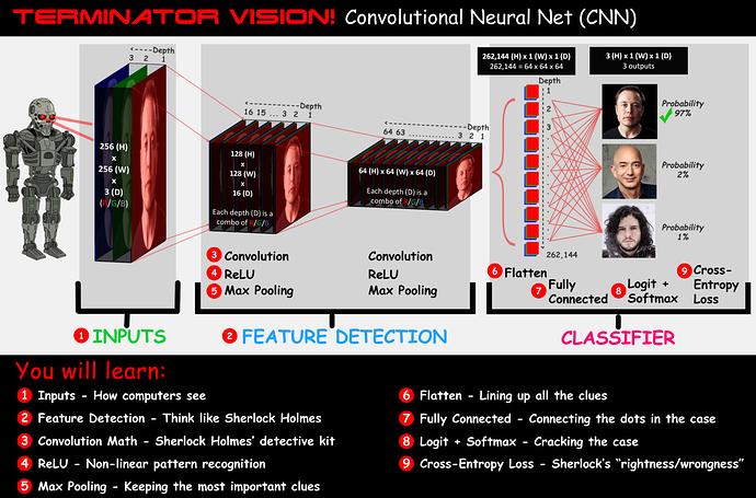 terminator-vision-cnn