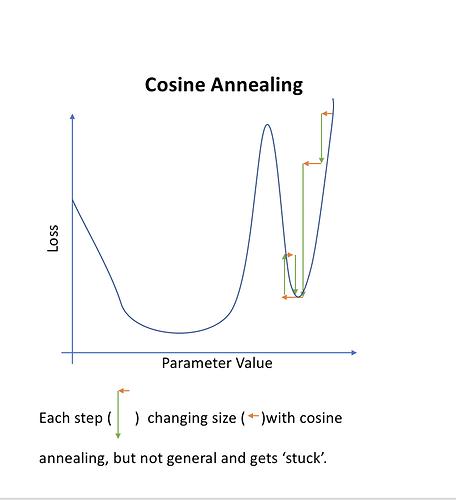 cosine_annealing