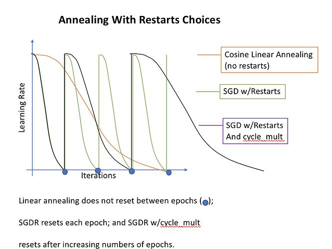 restart_annealing