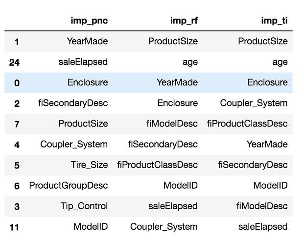 Feature Importance using tree Interpreter - Intro to Machine