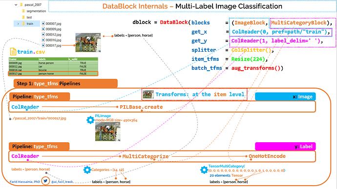 DataBlock-Internals-Step-1