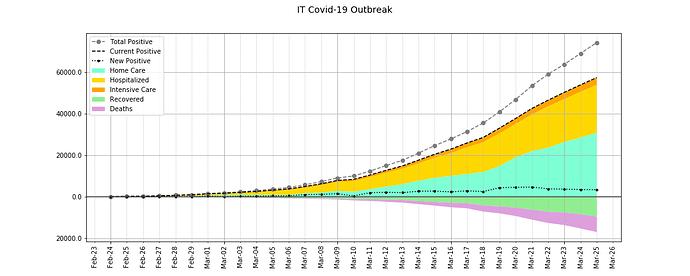 IT Covid-19 Outbreak