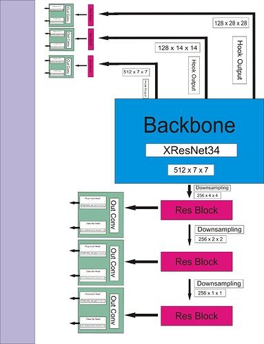 SSD Architecture Diagram