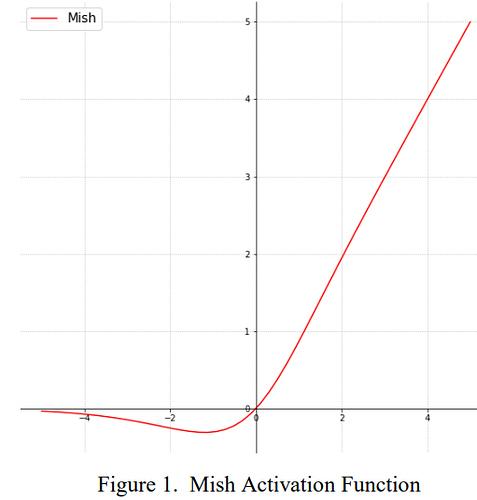 mish-function