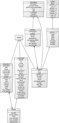 fastai-v2-UML