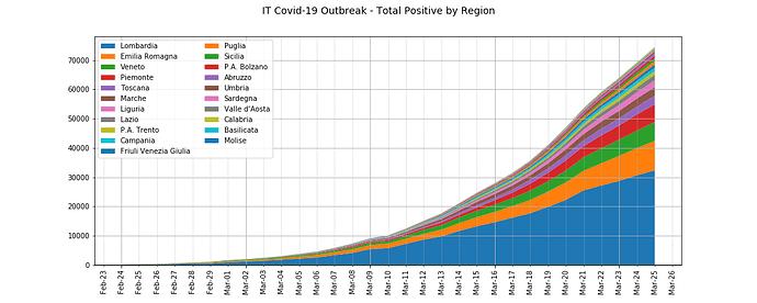 IT Covid-19 Outbreak - Total Positive by Region