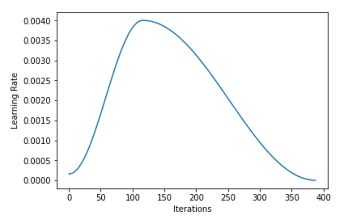 one_cycle_curve