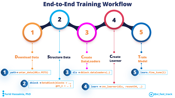 end-to-end-training-workflow