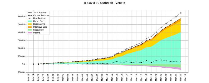 IT Covid-19 Outbreak - Veneto