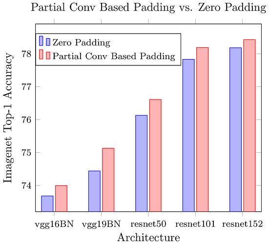 compare_with_zero_padding_bar