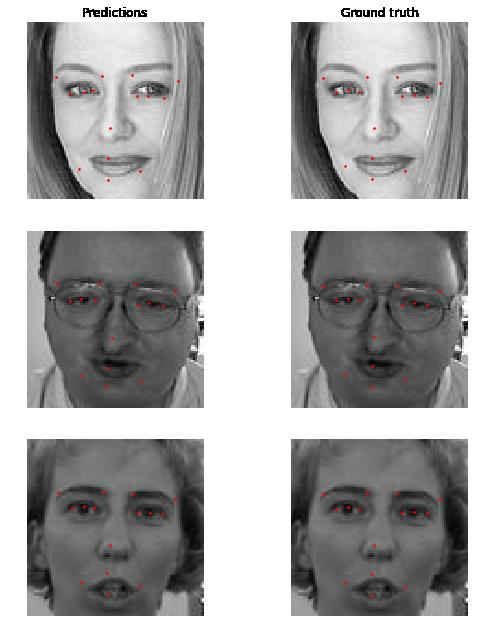 predictions_facial_keypoint