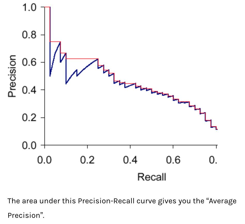 Mean average precision (mAP) - Part 2 & Alumni (2018) - Deep