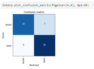 confussion_matrix