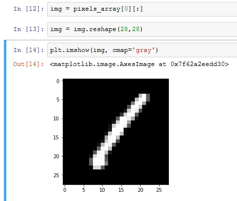 How to use Kaggle's MNIST data with ImageClassifierData? - Beginner