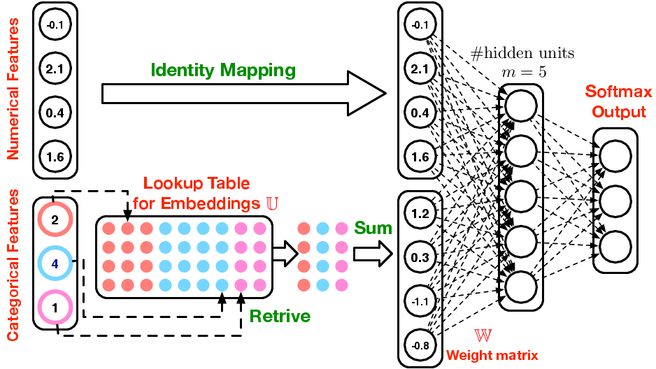 Unofficial Lecture 10 Notes - Intro to Machine Learning