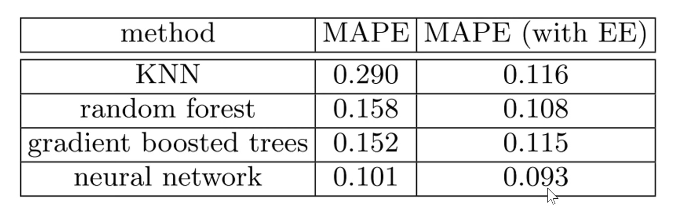 How to get Embeddings without Neural Net? Lesson 14 - Part 2