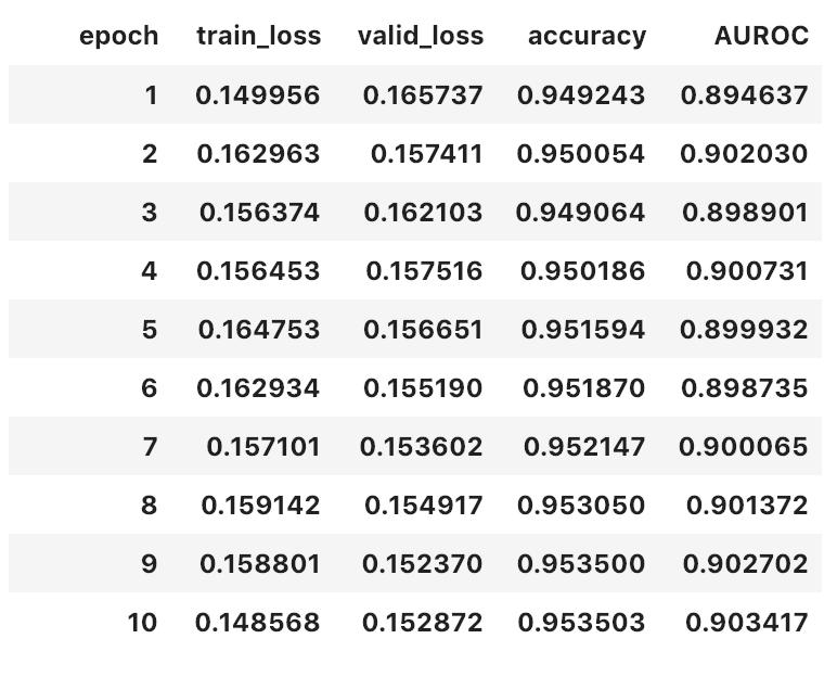 Using AUC as metric in fastai - fastai users - Deep Learning