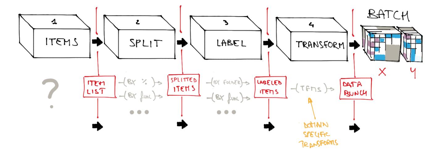 Help: The data block API in a swifty way - SwiftAI - Deep