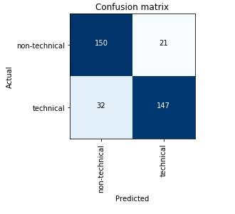 confusion_matrix_book_cover
