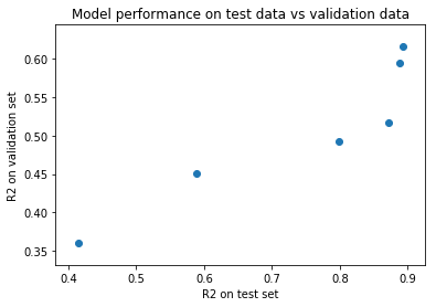 Validation%20of%20Test%20set