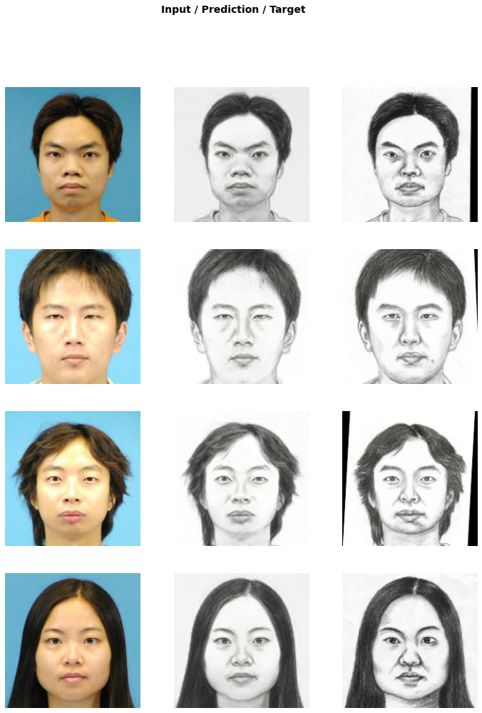 Face Photo Sketch Advanced Part 1 V3 Deep Learning Course Forums
