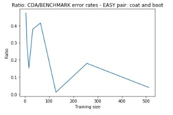 project4_ratio_error_rates_easy_pair