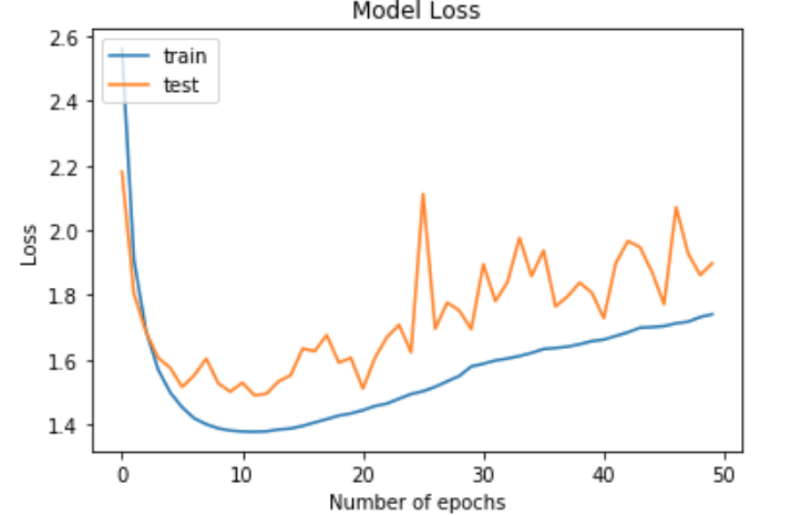 Determining when you are overfitting, underfitting, or just