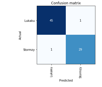 Confusion%20matrix