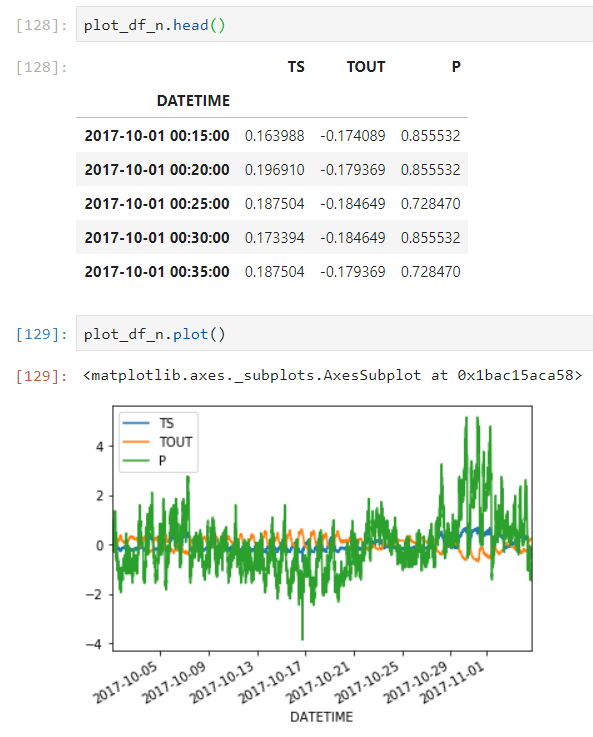 Time series/ sequential data study group - Part 1 (2019