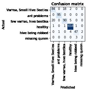 Confusion_Matrix